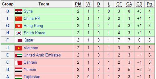 Thắng đậm U16 Philippines, U16 VN vẫn bị loại - 2