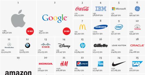 Apple và Google là hai thương hiệu giá trị nhất thế giới - 1