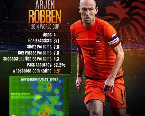 """Hà Lan: Hãy """"bắt"""" Robben, nếu có thể - 1"""
