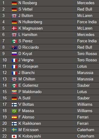 Tin HOT 5/7: Rosberg giành Pole tại British GP - 1