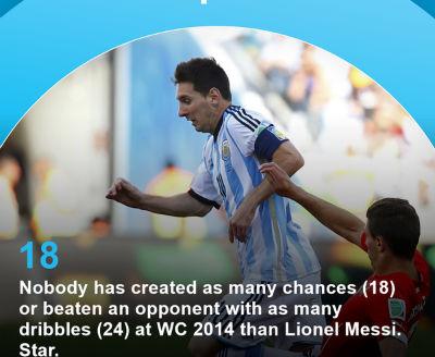 TRỰC TIẾP Argentina - Bỉ: Bỏ lỡ cơ hội (KT) - 7