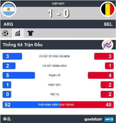TRỰC TIẾP Argentina - Bỉ: Bỏ lỡ cơ hội (KT) - 10