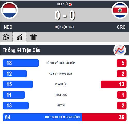 """Hà Lan - Costa Rica: Sân khấu của """"người gác đền"""" - 2"""