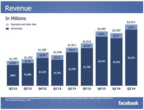 Facebook: Doanh thu kỷ lục, 1,32 tỉ người dùng thường xuyên - 2