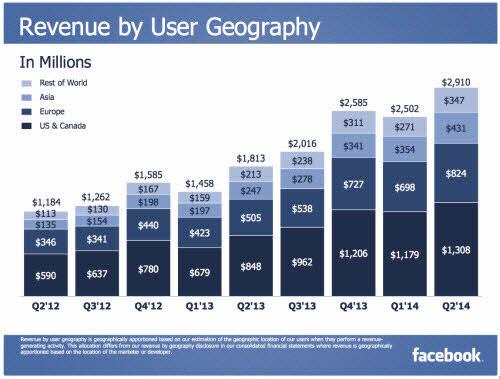 Facebook: Doanh thu kỷ lục, 1,32 tỉ người dùng thường xuyên - 3