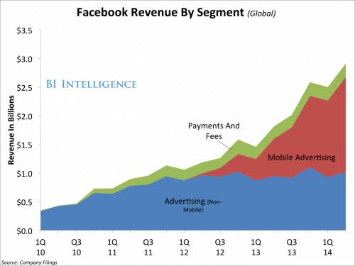 Facebook: Doanh thu kỷ lục, 1,32 tỉ người dùng thường xuyên - 1