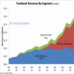 Thời trang Hi-tech - Facebook: Doanh thu kỷ lục, 1,32 tỉ người dùng thường xuyên