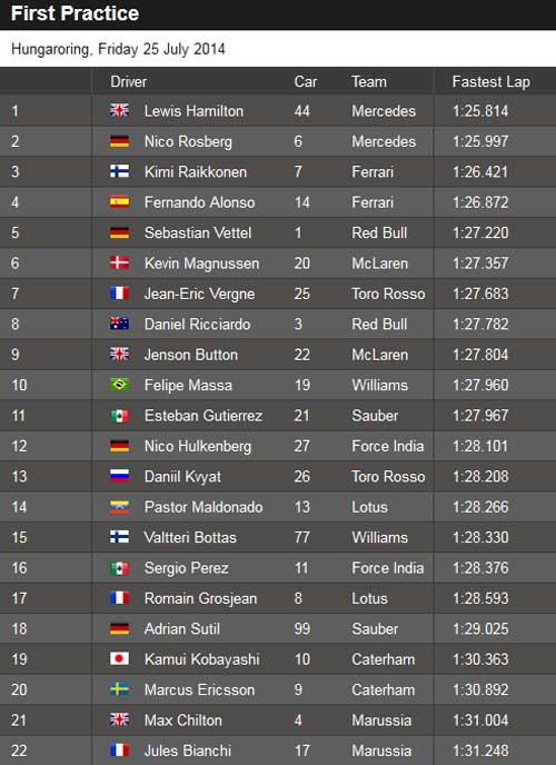 Tin HOT 25/7: Mercedes không có đối thủ ở Hungarian GP - 1
