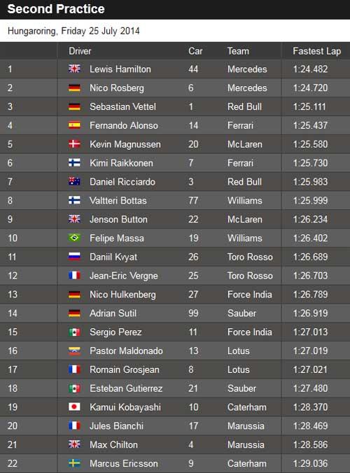 Tin HOT 25/7: Mercedes không có đối thủ ở Hungarian GP - 2