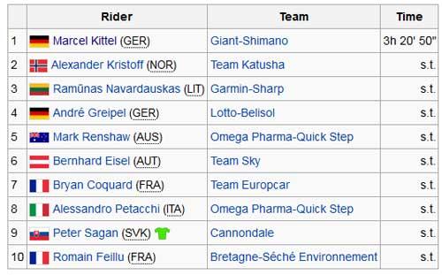 Tin HOT 28/7: Nibali vô địch Tour de France 2014 - 1