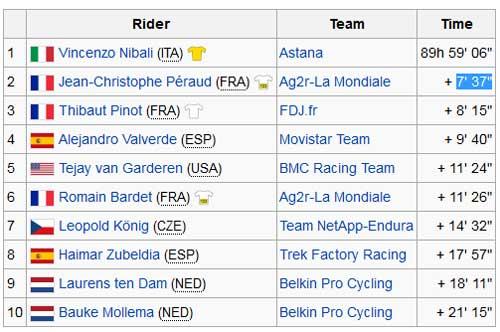Tin HOT 28/7: Nibali vô địch Tour de France 2014 - 2