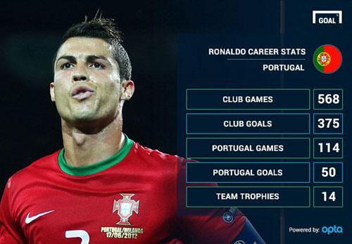 Ronaldo: Ngôi sao toàn diện nhất của top Goal 50 - 2