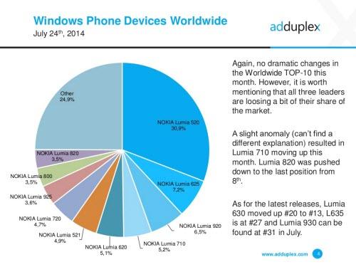 Windows Phone 8.1 tăng trưởng 7,7% - 1