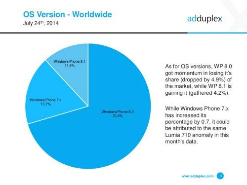 Windows Phone 8.1 tăng trưởng 7,7% - 2