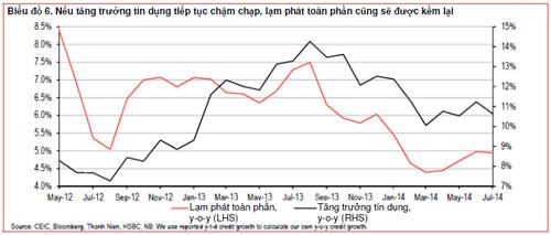 HSBC: Tăng trưởng tín dụng 2014 của Việt Nam là 10% - 1