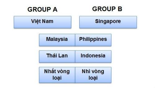 Bốc thăm AFF Cup 2014: ĐT Việt Nam dễ thở - 1