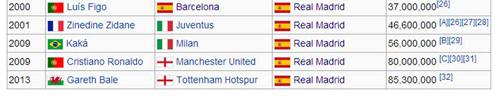 """Vì sao Real, Barca """"đốt tiền"""" giỏi nhất hành tinh? - 1"""