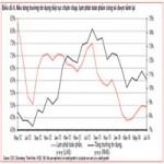 Tài chính - Bất động sản - HSBC: Tăng trưởng tín dụng 2014 của Việt Nam là 10%