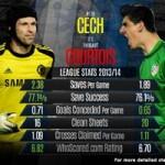 Bóng đá - Chelsea: Đáng gờm hơn nhờ Petr Cech và Courtois