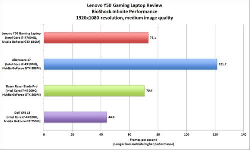 Đánh giá laptop chơi game Lenovo Y50 - 4