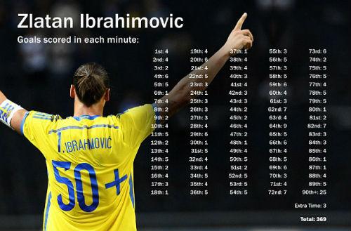 Ibra vượt mặt Messi, cân bằng kỷ lục của CR7 - 2