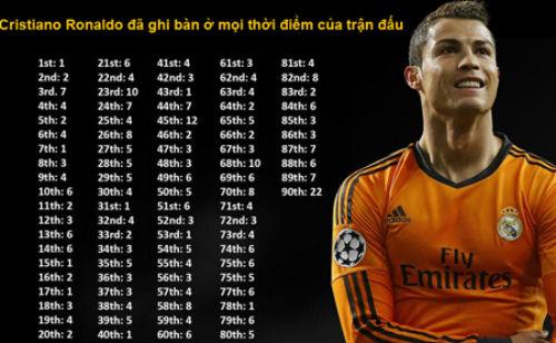 Ibra vượt mặt Messi, cân bằng kỷ lục của CR7 - 1