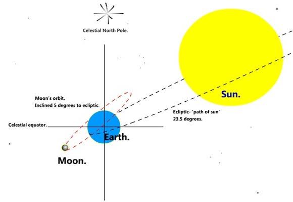 """Tối nay, sẽ có """"mặt trăng thu hoạch và siêu mặt trăng"""" - 3"""