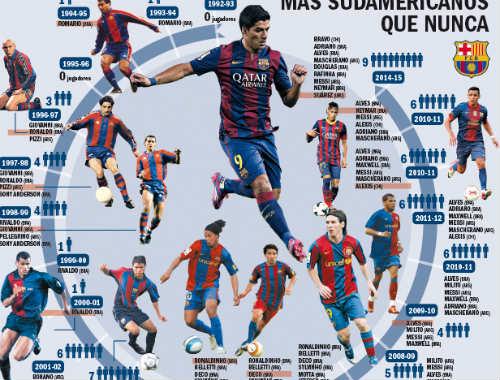 Barca toàn thắng ở Liga: Dấu ấn ngôi sao Nam Mỹ - 1