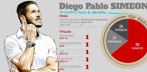 Simeone - 1000 ngày, 5 danh hiệu: Mourinho xứ tango - 2