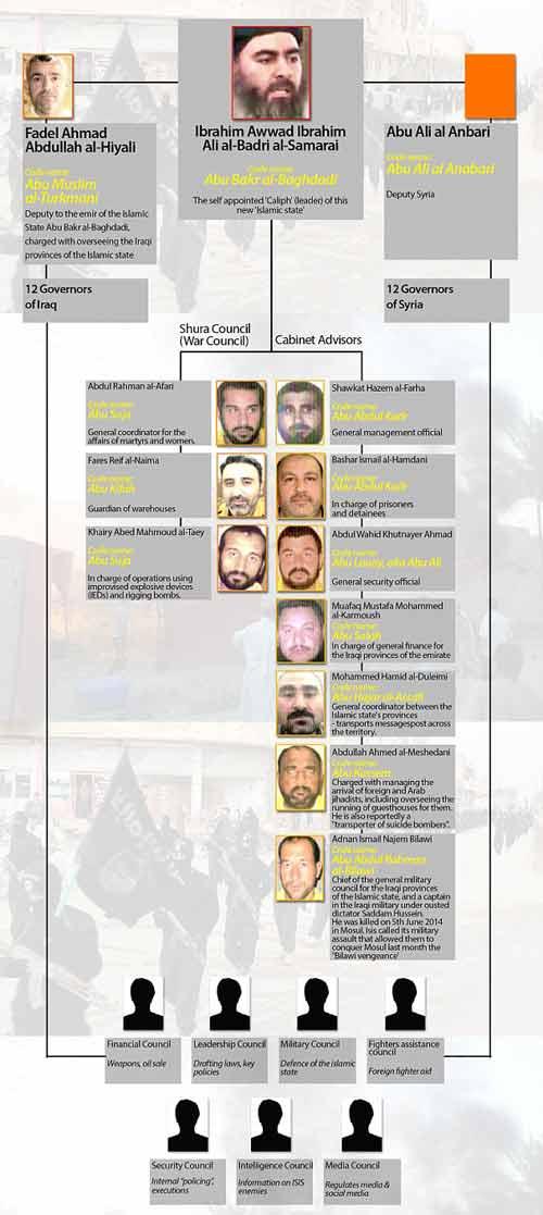 Hé lộ thông tin về bộ máy cai trị của IS - 2