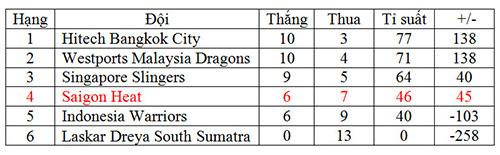 Thắng tưng bừng, Saigon Heat trở lại top 4 - 4