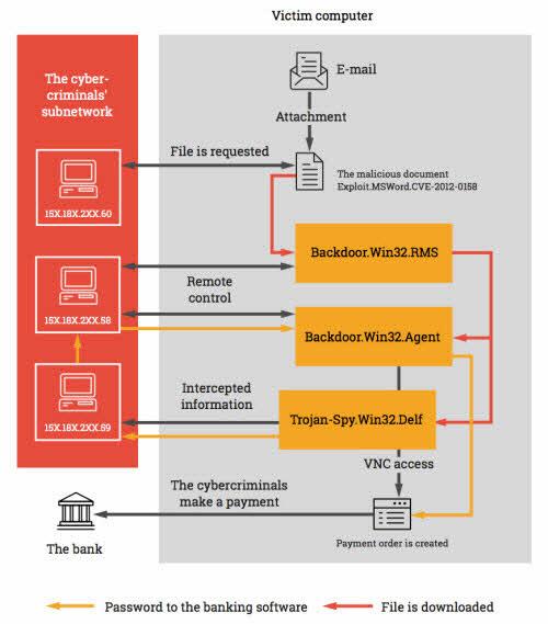 Nga: Xém mất 130.000 USD vì hacker giở trò tinh vi - 2