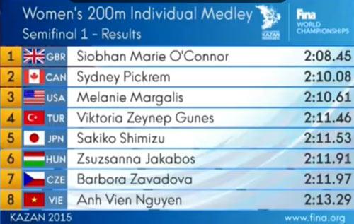 Ánh Viên thua bán kết 200m hỗn hợp thế giới - 1