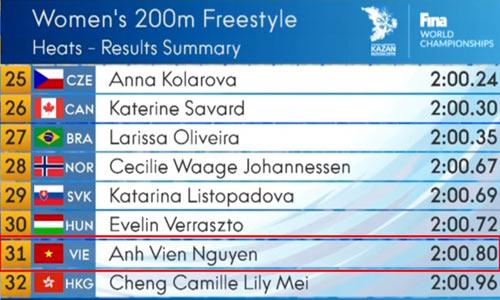 Ánh Viên thua ở vòng loại 200m tự do thế giới - 1
