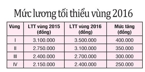 Tăng lương tối thiểu vùng năm 2016: Chưa thỏa mãn - 2