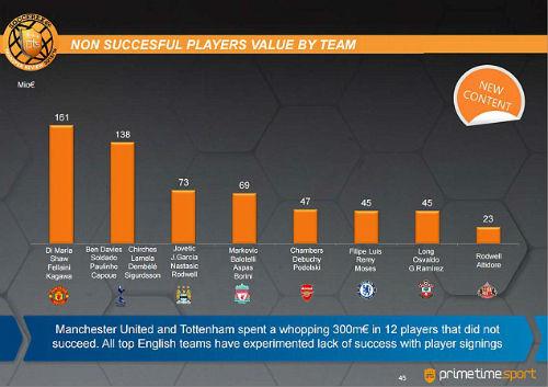 """Top 8 CLB phung phí tiền bạc nhất giải Ngoại hạng theo đánh giá của Prime Time Sport kèm những cầu thủ mà họ mua về """"phí tiền"""" nhất"""