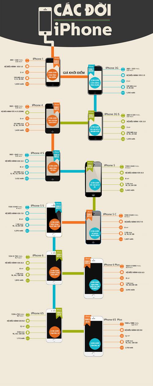 Cùng nhìn lại các thế hệ iPhone trong hơn 8 năm qua - 1