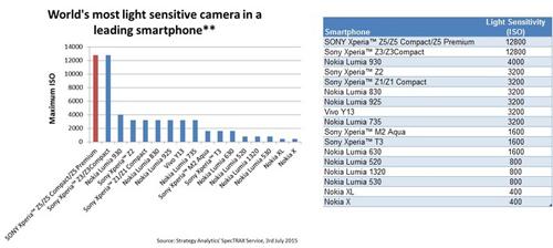 """Sony tuyên bố """"Xperia Z5 sở hữu camera tốt nhất trên thị trường"""" - 2"""
