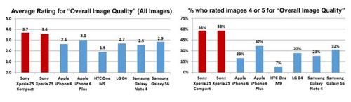 """Sony tuyên bố """"Xperia Z5 sở hữu camera tốt nhất trên thị trường"""" - 3"""