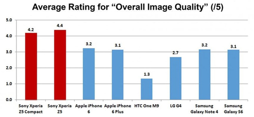 """Sony tuyên bố """"Xperia Z5 sở hữu camera tốt nhất trên thị trường"""" - 4"""