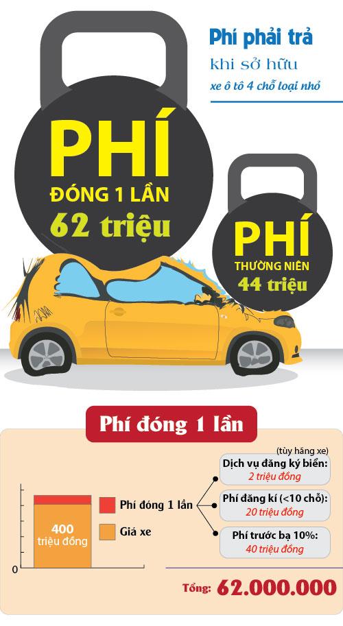[Đồ họa] Những loại phí đè lên vai người sở hữu ôtô - 2