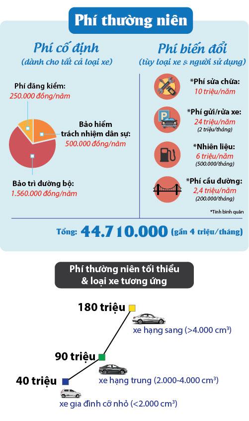[Đồ họa] Những loại phí đè lên vai người sở hữu ôtô - 3