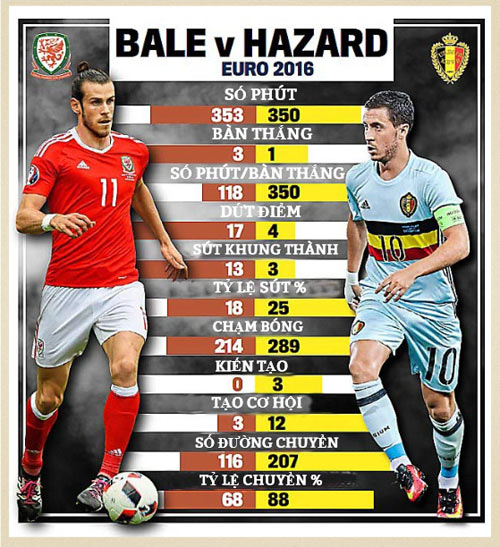 Bale so tài Hazard: Sao cho xứng tầm siêu sao - 2