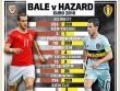 Bale so tài Hazard: Sao cho xứng tầm siêu sao
