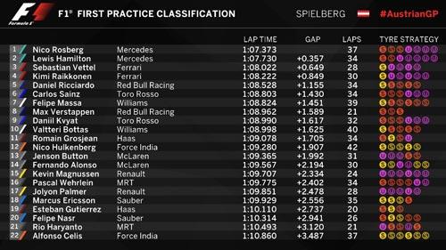 Chạy thử Austrian GP: Rosberg vào form - 2