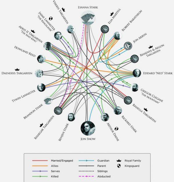 """Hé lộ nhân vật quyền lực nhất suốt 6 mùa """"Game of Thrones"""" - 6"""