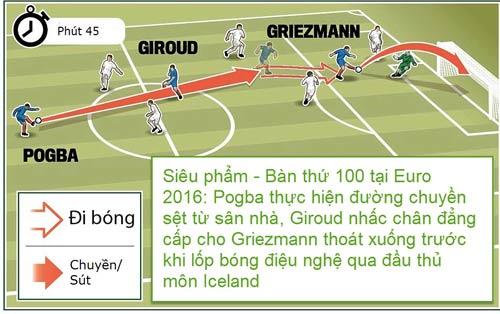"""Chiến thuật: Pháp chơi phủ đầu, Iceland rơi """"mặt nạ"""" - 2"""