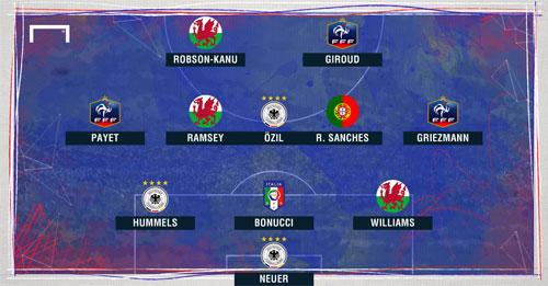 "Dream Team tứ kết Euro: Ronaldo, Bale ""mất tích"" - 3"