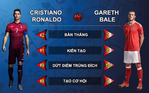 Ronaldo đấu Bale: Thời thế tạo anh hùng - 1