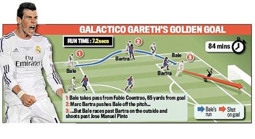 """Nước rút kinh điển từ đáy lên đỉnh: Chiến mã """"Gareth Bale"""" - 1"""